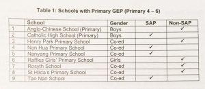 新加坡设有GEP的小学名单